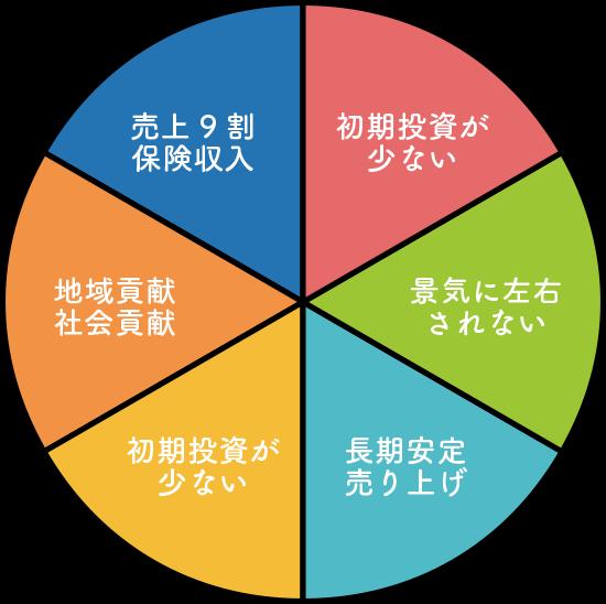 Kensei 共生.netとは