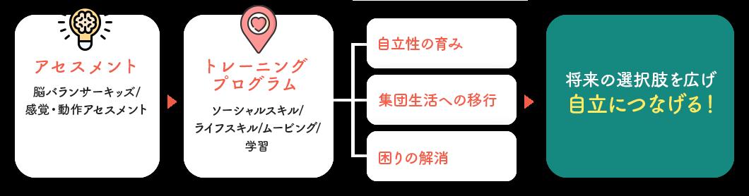 集客サポートツール紹介